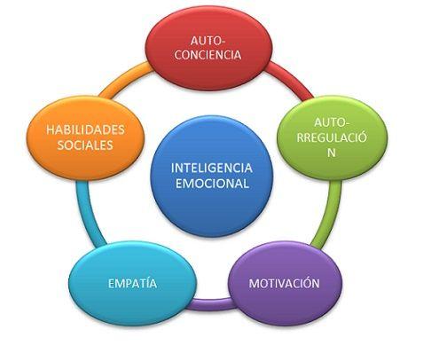 inteligencia emocional comercial