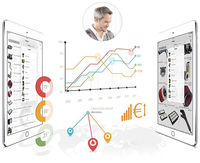 OrdersCE - la herramienta comercial