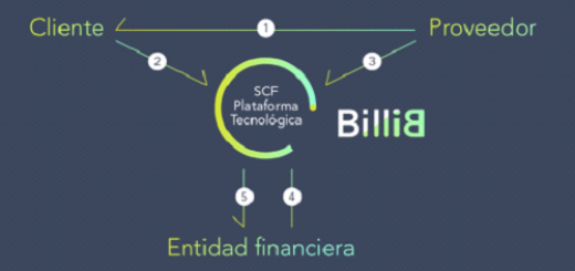 Innovadora solución de Supply Chain Finance billib