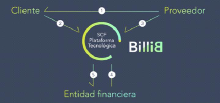 Innovadora solución de Supply Chain Finance billib